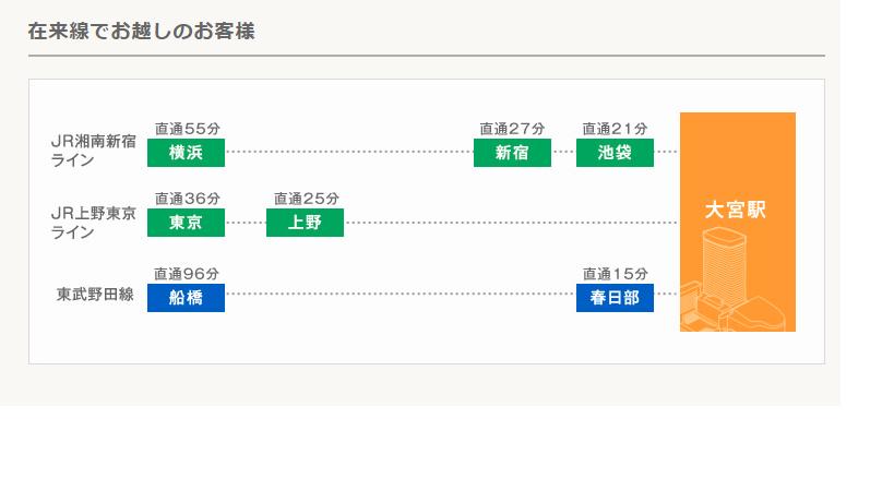 大宮駅までの電車アクセス