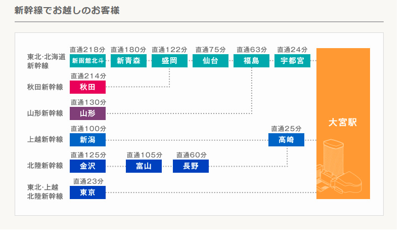 大宮駅までの新幹線アクセス